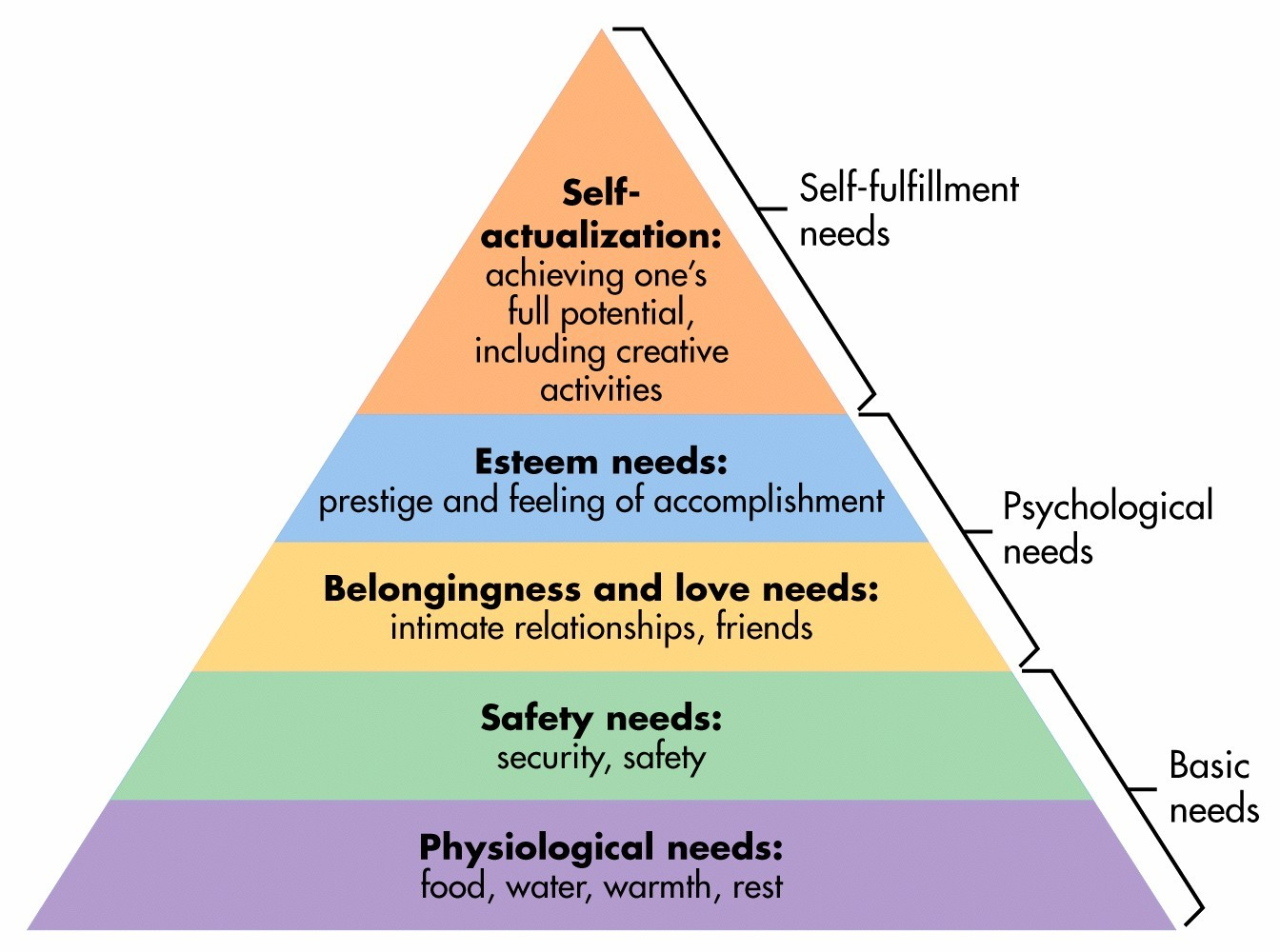 A comparison between archie carrolls the pyramid theory and maslows hierarchy of need