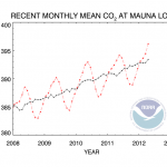 Climate Change Update: CO2 Levels in the Arctic Have Reached 400 PPM