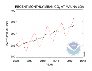 CO2 readings in the Arctic have reached 400 PPM but at the Mauna Loa Observatory in Hawaii they are not quite there yet but on the rise growing from 393.28 PPM in 2011 to 396.18 in April 2012.  Source: U.S. Department of Commerce