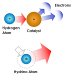 A hydrogen atom when exposed to a catalyst results in a smaller hydrogen atom called a hydrino. This releases energy to produce electricity or heat.