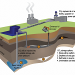 Climate Change Update: Where We Are Today with Carbon Capture Technology