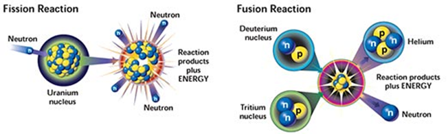 fission or fusion essay Both fission and fusion are nuclear reactions that produce energy, but the applications are not the same fission is the splitting of a heavy,.