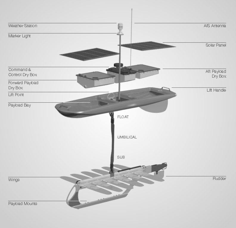 Wave Glider marine robot