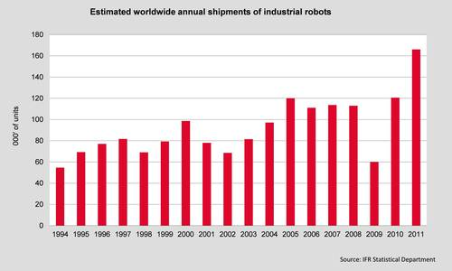 http://www.21stcentech.com/wp-content/uploads/2012/09/Growth-of-Industrial-Robots.jpg