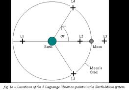 Lagrangian or libration points in the Earth-Moon System