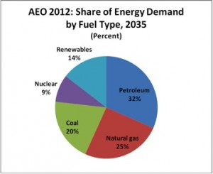 AEO-2012-Energy-Demand