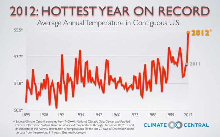 It is difficult not to notice the recent trend showing a rise in average annual temperatures in the United States as can be seen in this graph.   Source: Climate Central