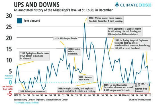 This graph tracks water depth of the Mississippi river at St. Louis showing changes from 1950 to 2012. The driest year on record was 1953 and currently we are looking at low water levels approaching what was experienced then.  Source: Army Corps of Engineers