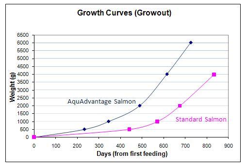 aquadvantage