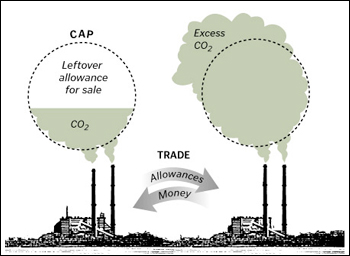 cap-and-trade-carbon-markets-emissions-trading-diagram