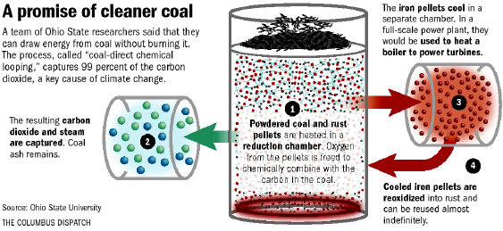 clean-coal-promise-art0-gk6li4ga-10207gfx-clean-coal-promise-diagram-eps