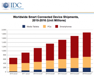 Forecasted Smart Device Shipments IDC