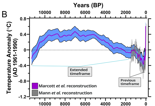 Ocean records global climate study