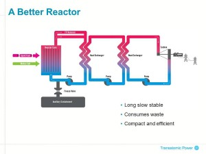 Transatomic a better reactor