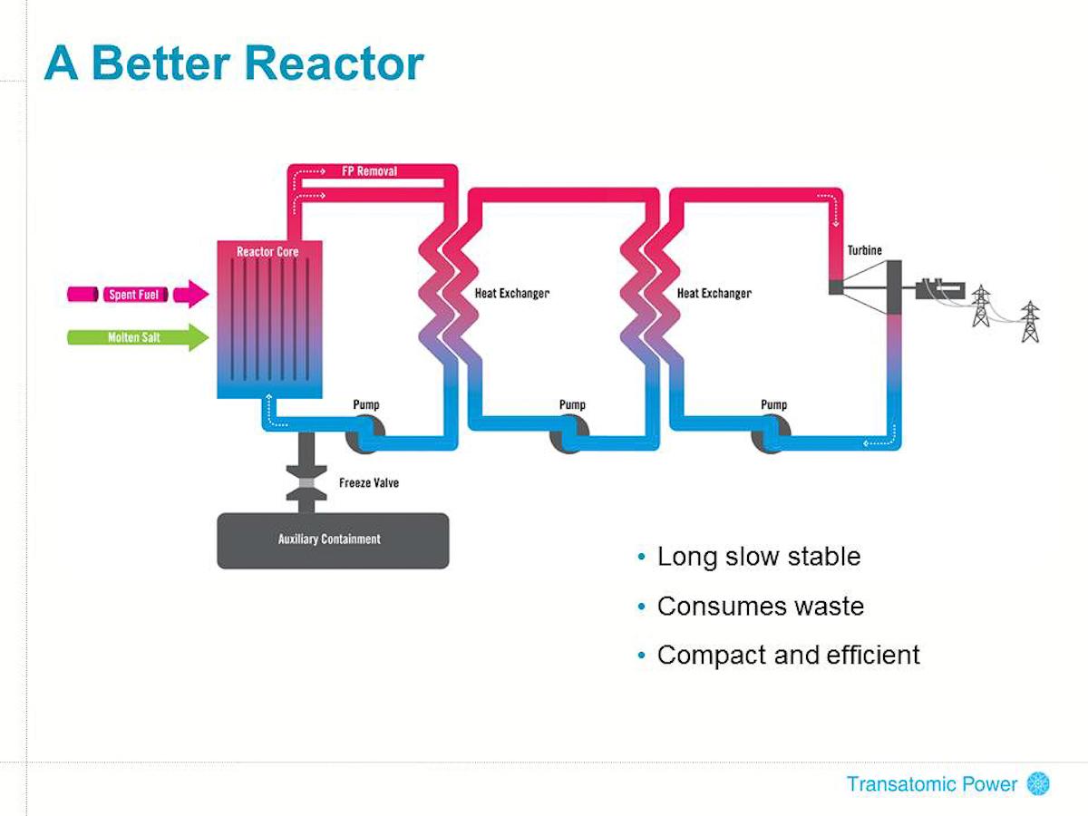 Transatomic a better reactor