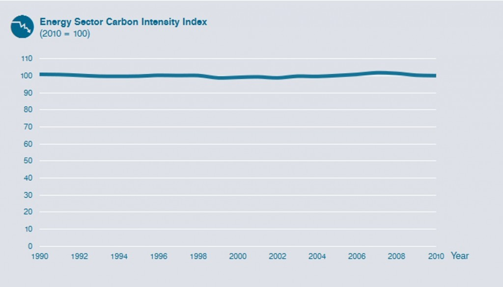 Energy Sector Carbon Intensity Index