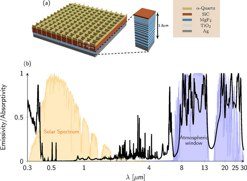 metal-dielectric-photonic structures