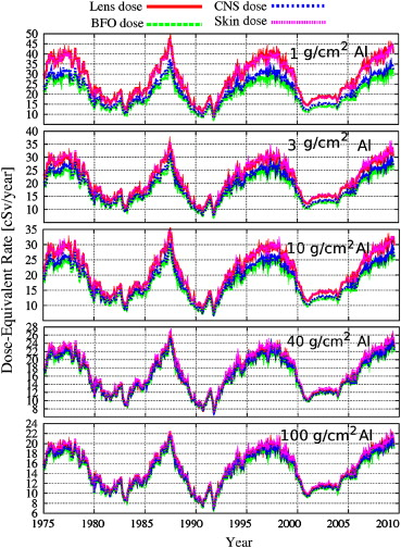 Cosmic Ray dosages on Martian trip