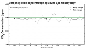 Keeling Curve May 2013