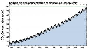 Mauna Loa Keeling Curve data