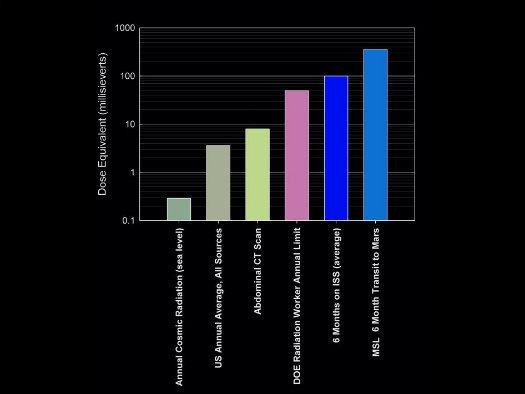 Radiation levels compared