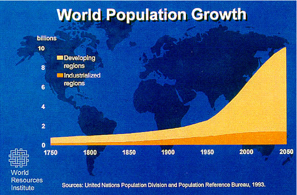 the worlds population is increasing This is a list of countries by populationthe number shows how many people live in each country countries with the most people are at the top of the list countries with the least people are at the bottom.