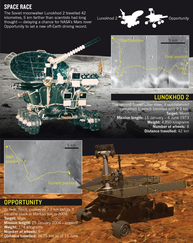 Lunokhod & Opportunity Rovers