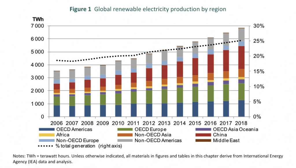 Global renewables by 2016