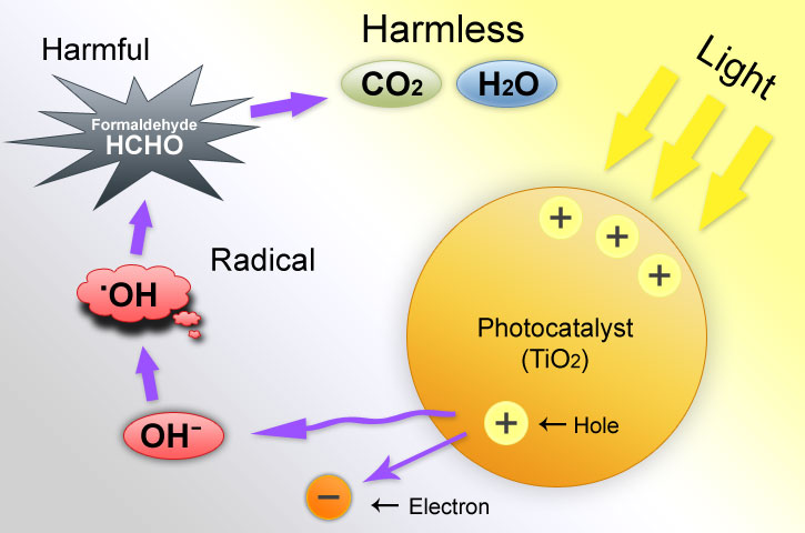 Depollution technology through photocatalysis