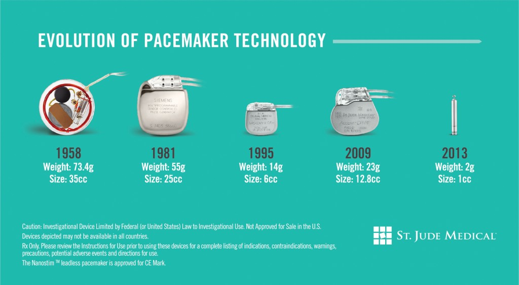 Evolution of pacemakers