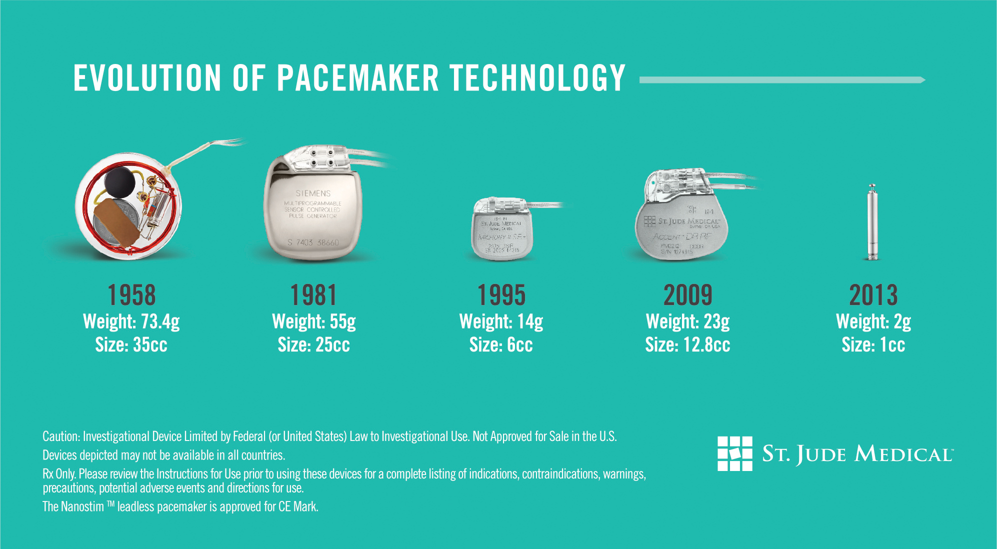 history of the pacemaker The evolution of pacemakers o aquilina, a brief history of cardiac pacing, images in paediatric cardiology, vol 8, no 2, pp 17-81, 2006.