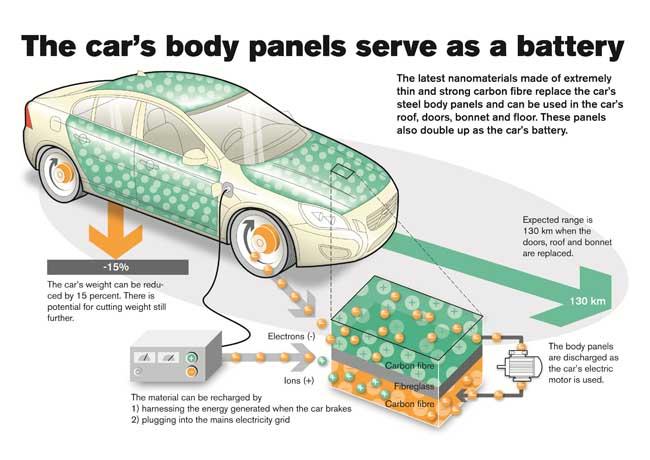 Volvo e-Car