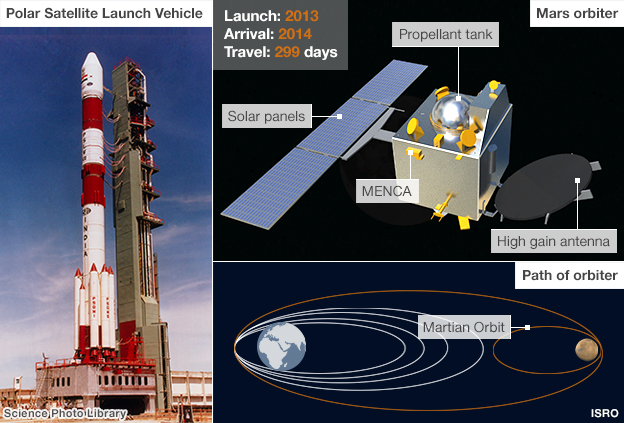 India joins 3 other space programs sending a mission to Mars.