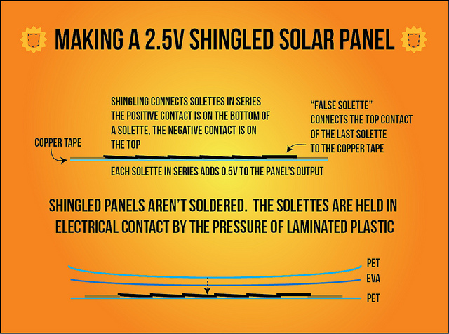 Making a Solar Panel using the Solar Pocket Factory