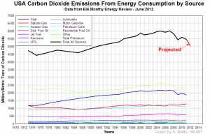 US CO2 Emission Projections