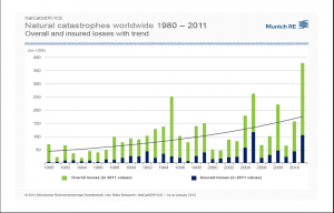 2012_01_04_munich_re_natural-catastrophes-2011-overview_en5