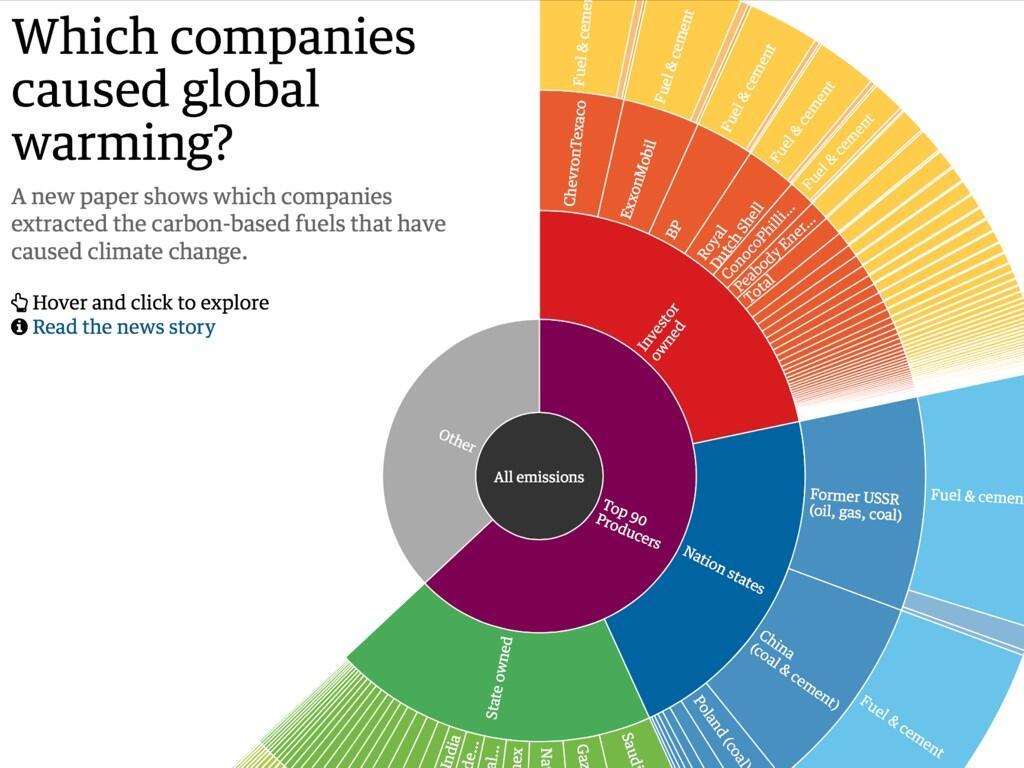 90 companies responsible for global warming