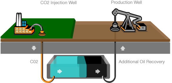 CCS for enhanced oil recovery