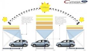 Ford Fresnel Lens CMAXOperation