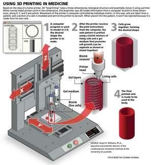 3D-bio-printing-machine