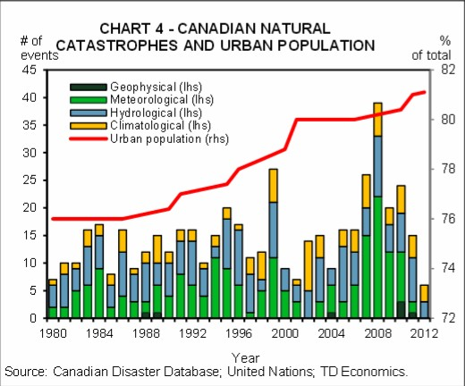 Canadian Natural Disasters & Urban Population Growth