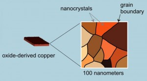 Copper oxide nanocrystals