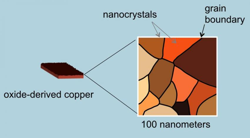 Copper oxide nanocrystals