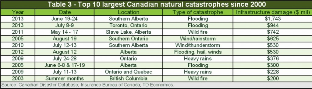 Top 10 catastrophes in Canada