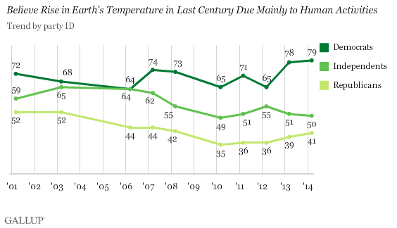 Gallup Poll on Public Beliefs on Climate Change
