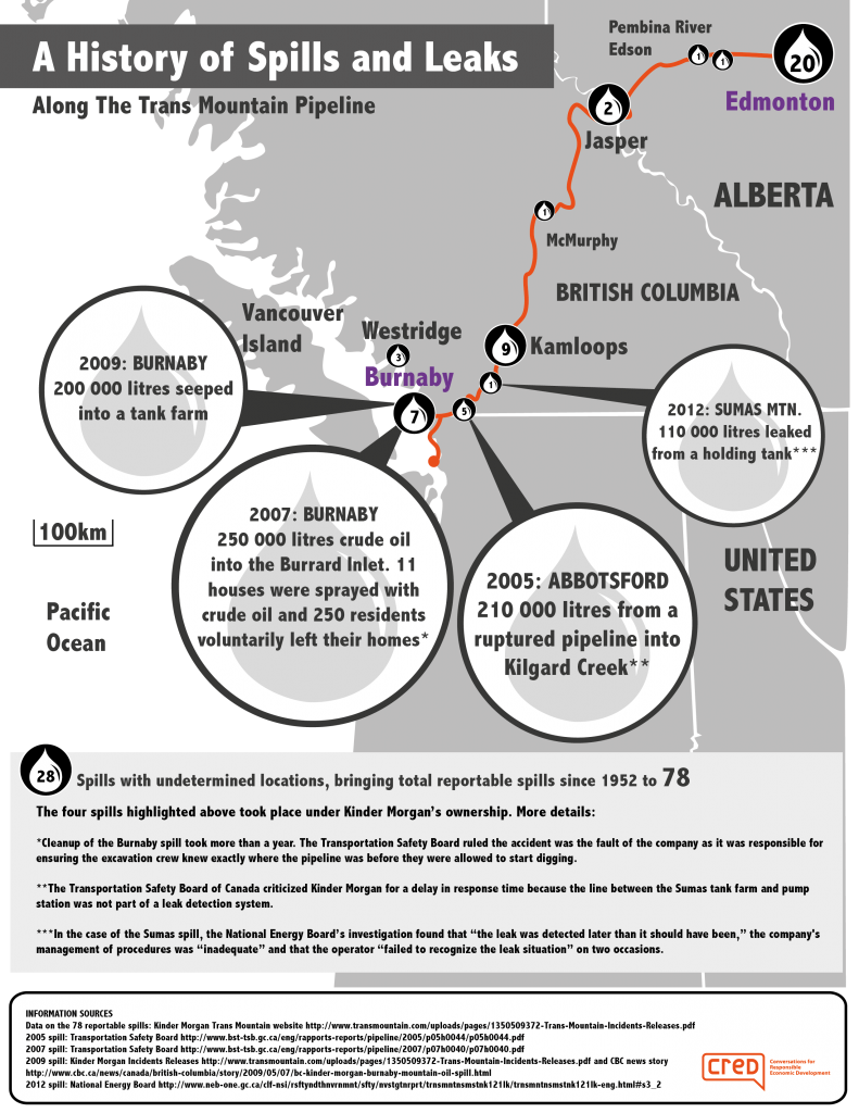 Kinder Morgan oil spills