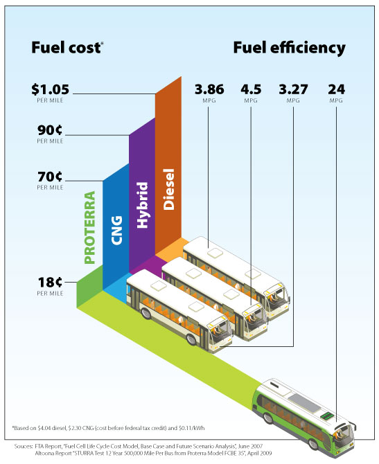 Proterra_FuelEfficiency_1