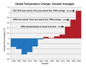 Temperature change by decade