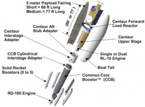 Atlas V deconstructed