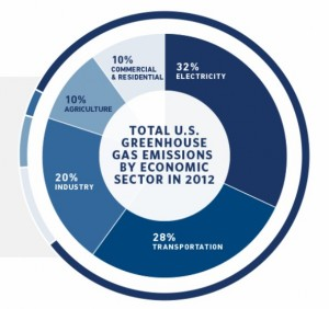 GHG emission sources for the U.S